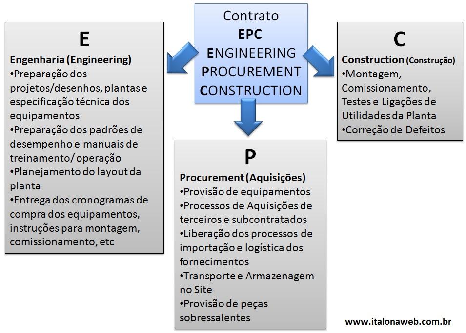 epc_contrato_engineering_procurement_construction