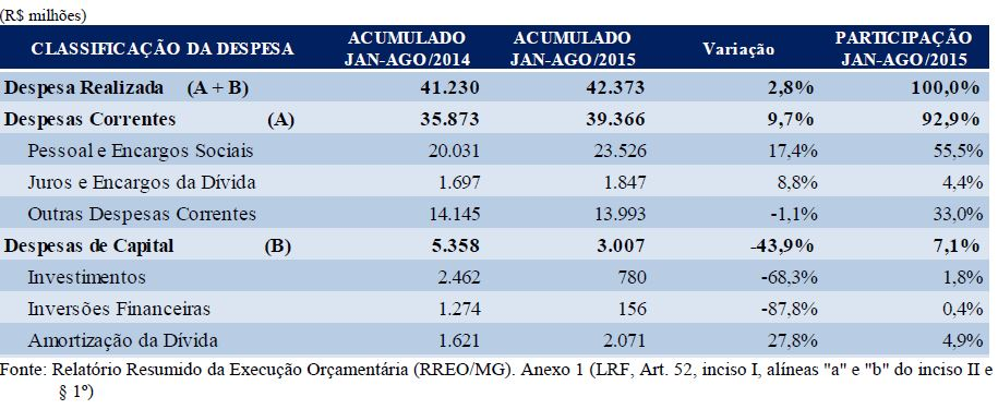 Tabela - Despesa realizada – Minas Gerais – jan–ago. 2014/jan–ago. 2015. Fonte: FJP
