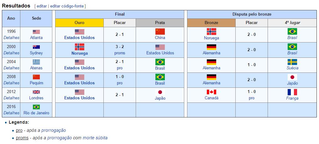 Quadro de Medalhas Olímpicas - Futebol Feminino (Fonte: Wikipédia)